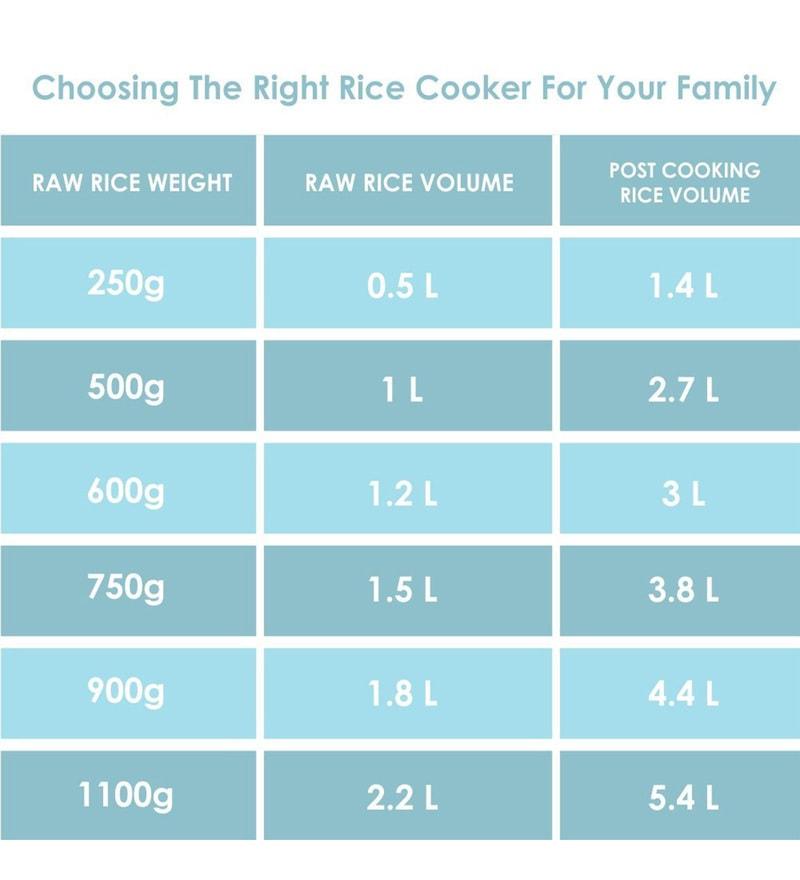 Mjaesty RCX1 Multifunction Electric Rice Cooker, 400 ML